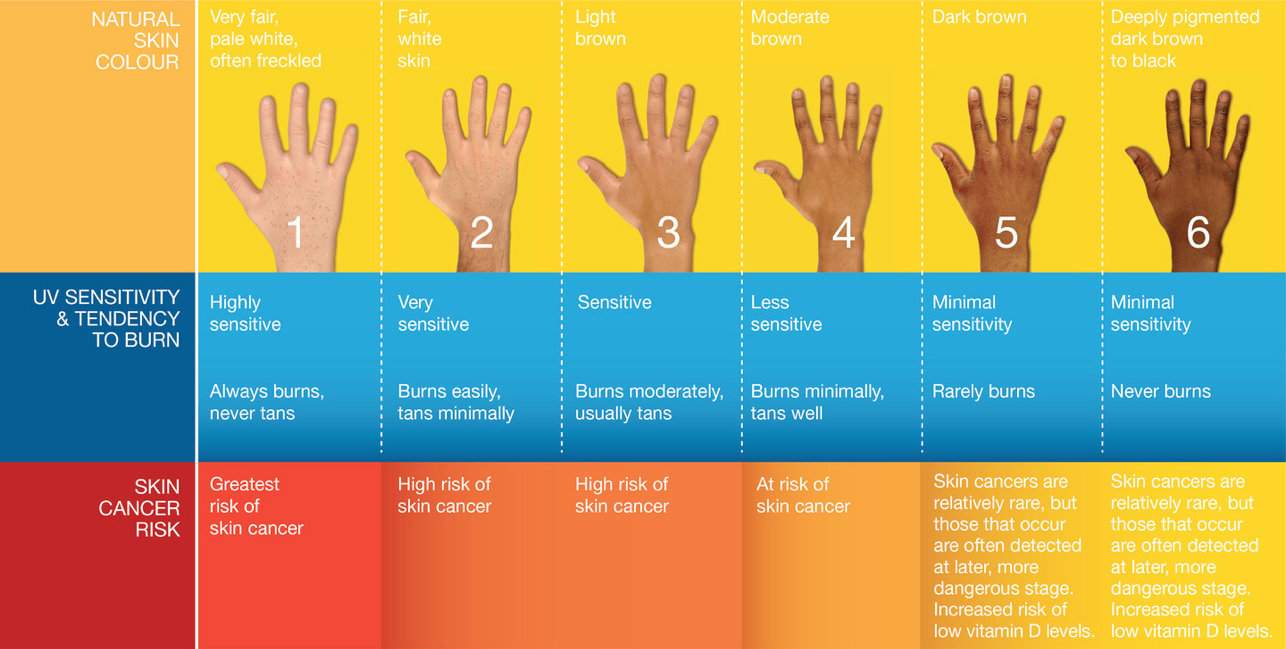 Cambridge family health summers here time for a skin check cambridge family health summers here time for a skin check what skin type are you nvjuhfo Choice Image